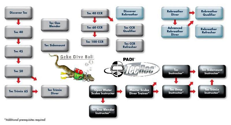Padi Tecrec Technical Diving Dive Courses Flow Chart